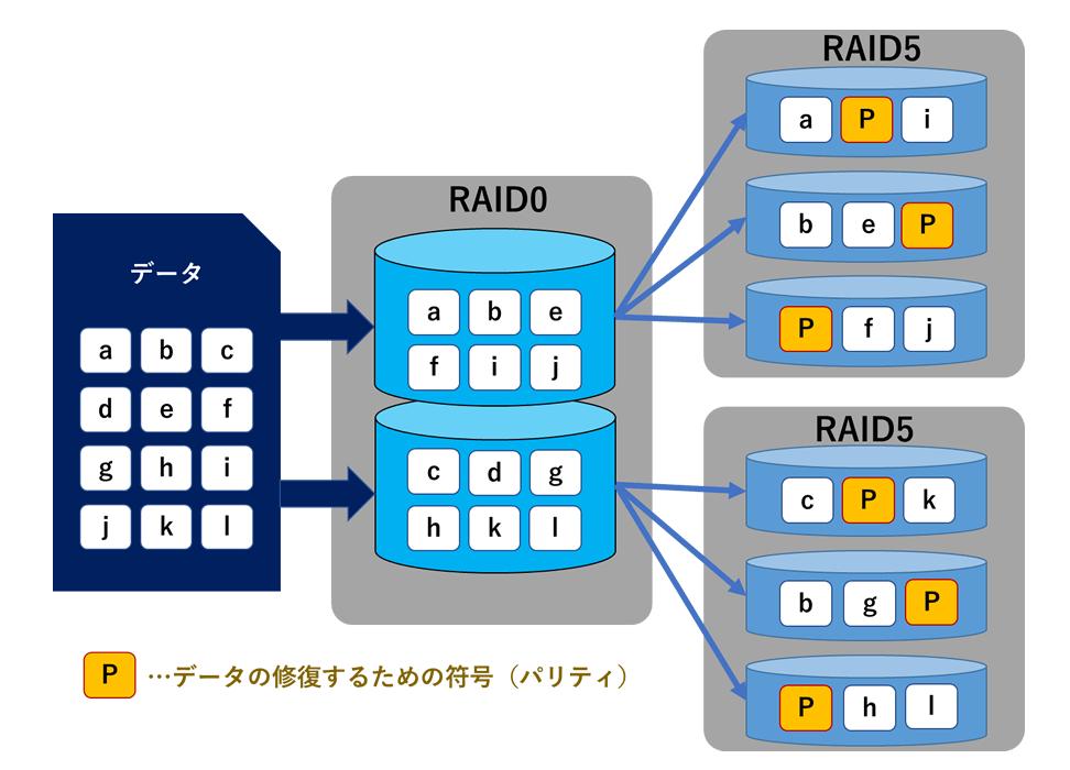 RAID50(分散パリティ+ストライピング)