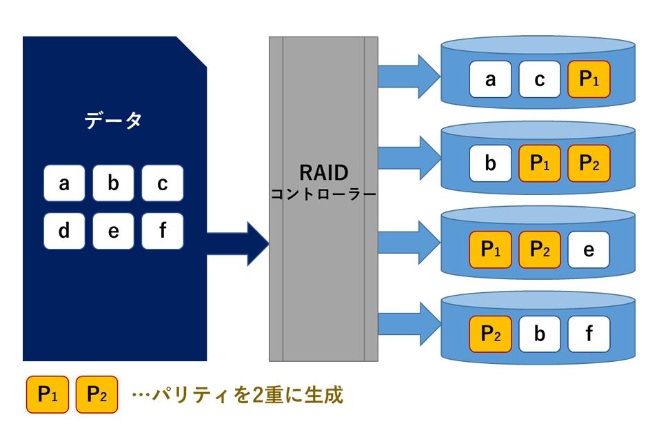 RAID6(ダブルパリティレイド)