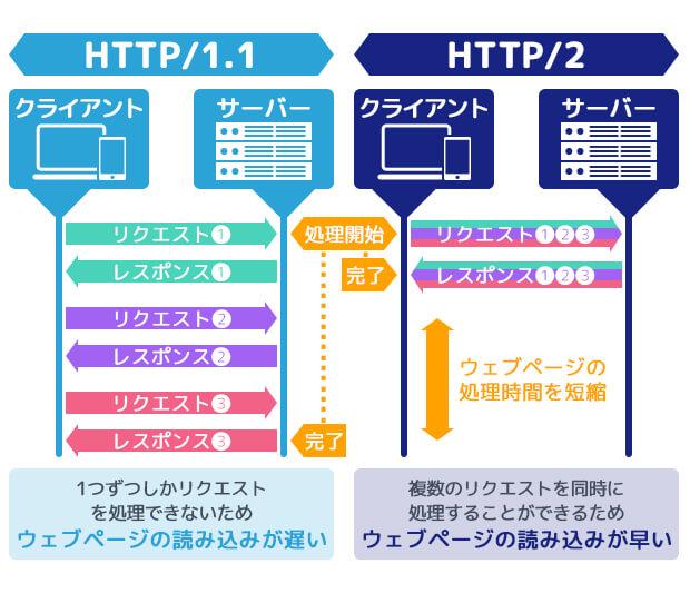 HTTP / 2