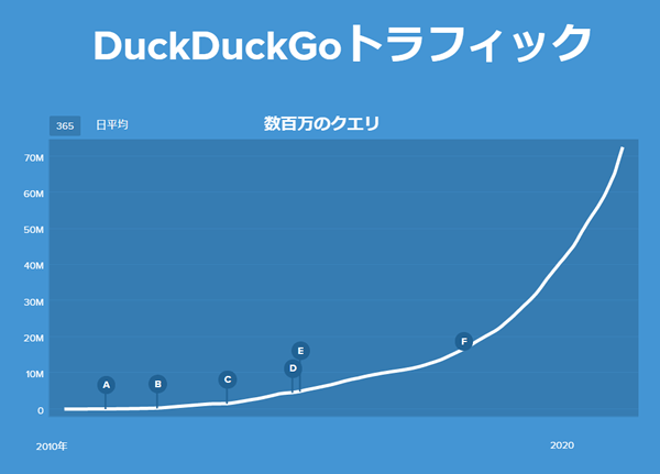 DuckDuckGo1日に9,000万クエリを突破