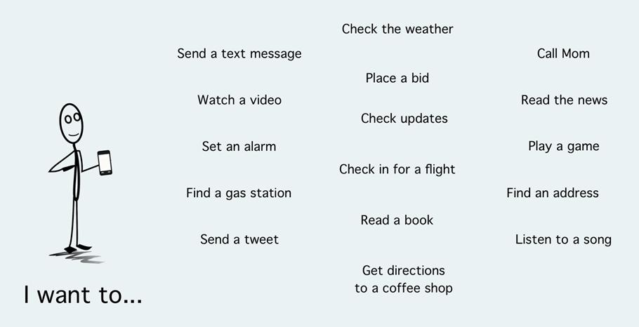 あなたは、自分のモバイルスマートフォンで何をしますか?