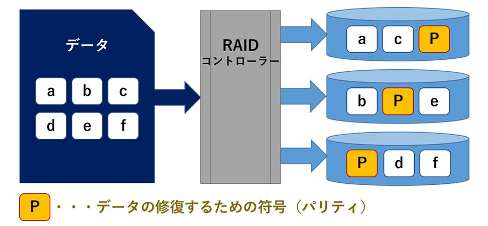 RAID5(パリティレイド)