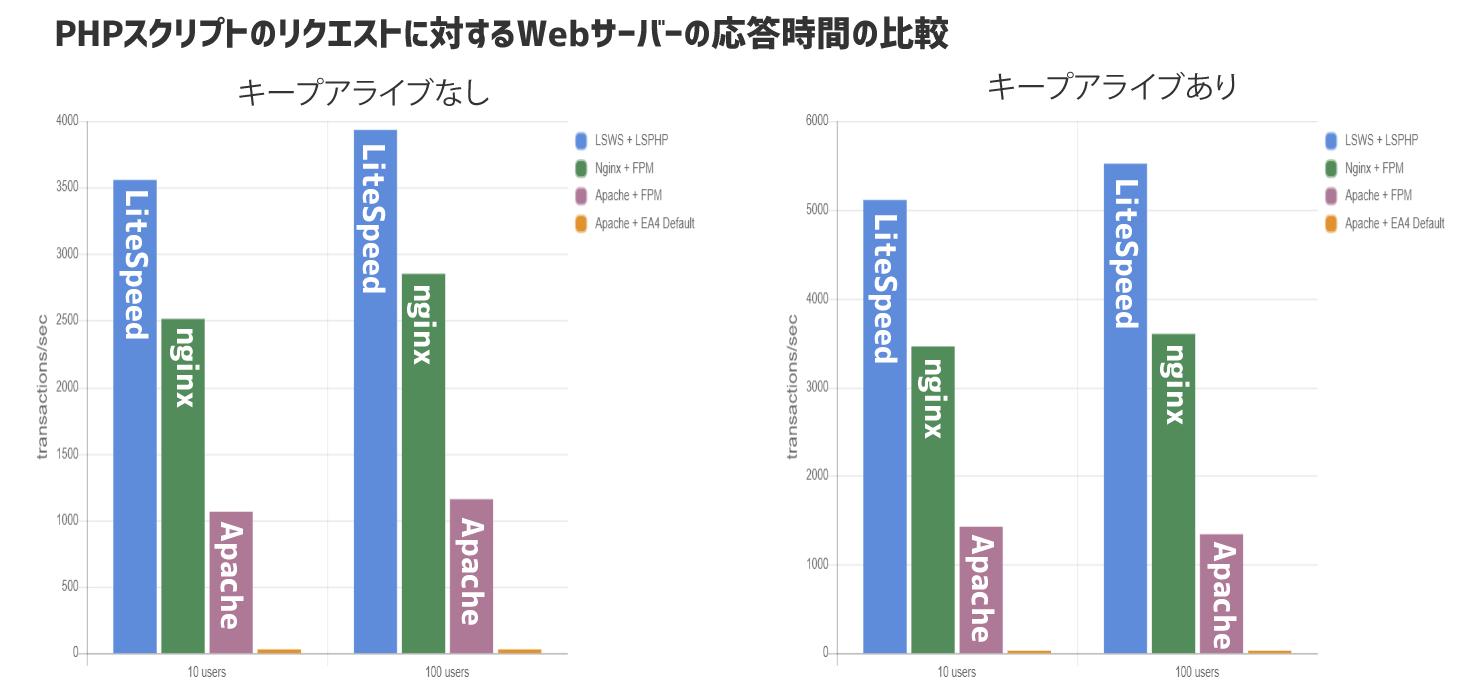 PHPスクリプトのリクエストに対するWebサーバーの応答時間の比較