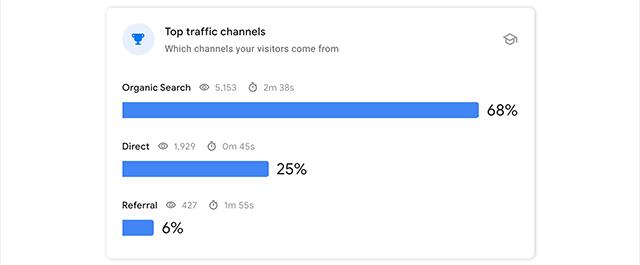 ユーザーの流入経路である上位のトラフィックチャンネル